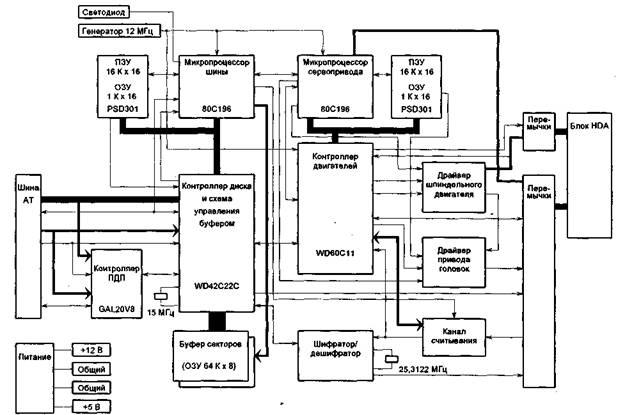 Блок-схема платы управления